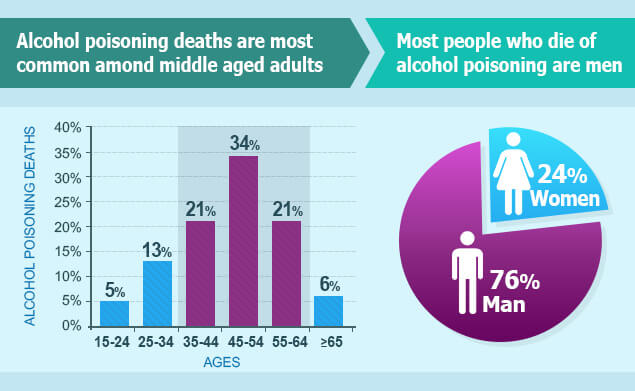 Infographics on alcohol poisoning deaths among men and women