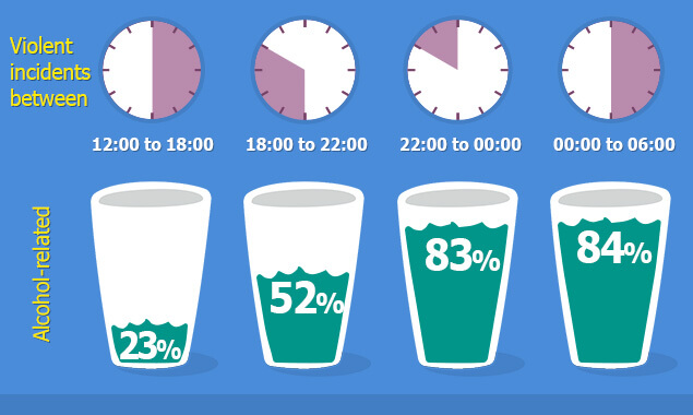 Infographics on alcohol-related violent incidents