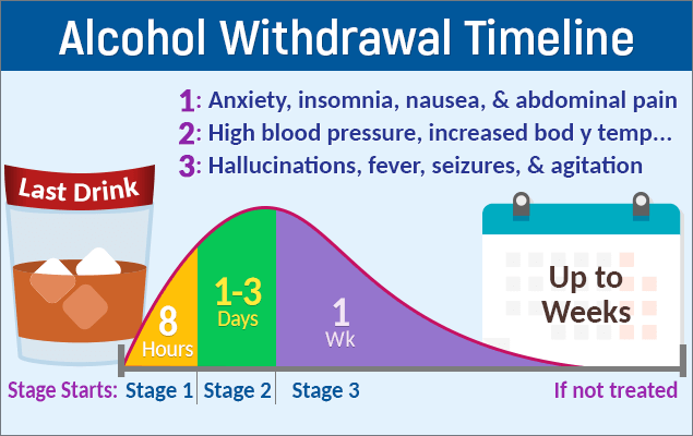 Image result for alcohol withdrawal timeline