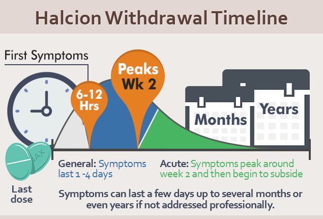Halcion Withdrawal Timeline