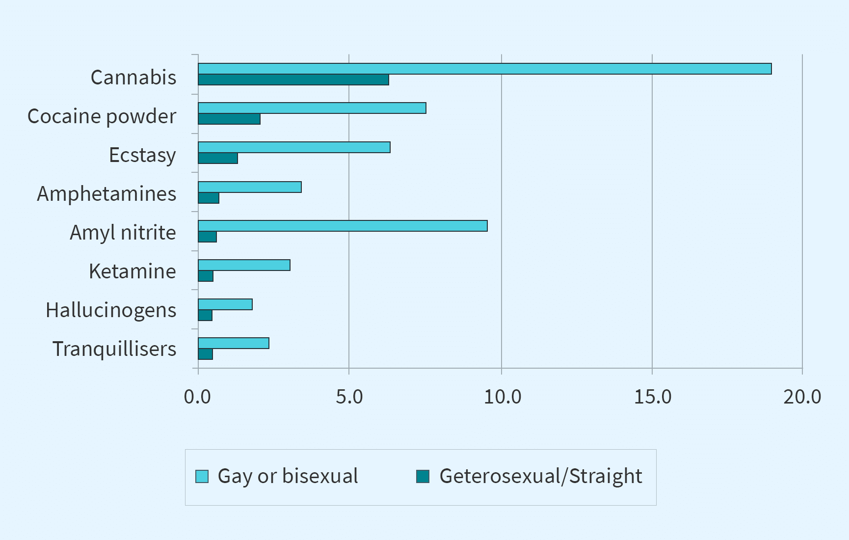 Drug Abuse in LGBTQ community Diagram