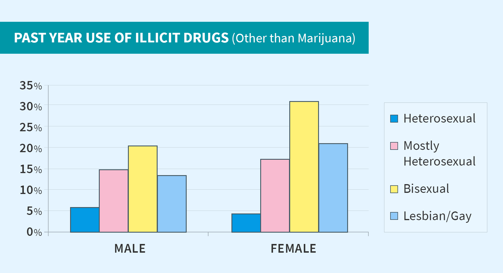 Past-Year-use-of-Illicit-Drugs-Other-than-Marijuana Table