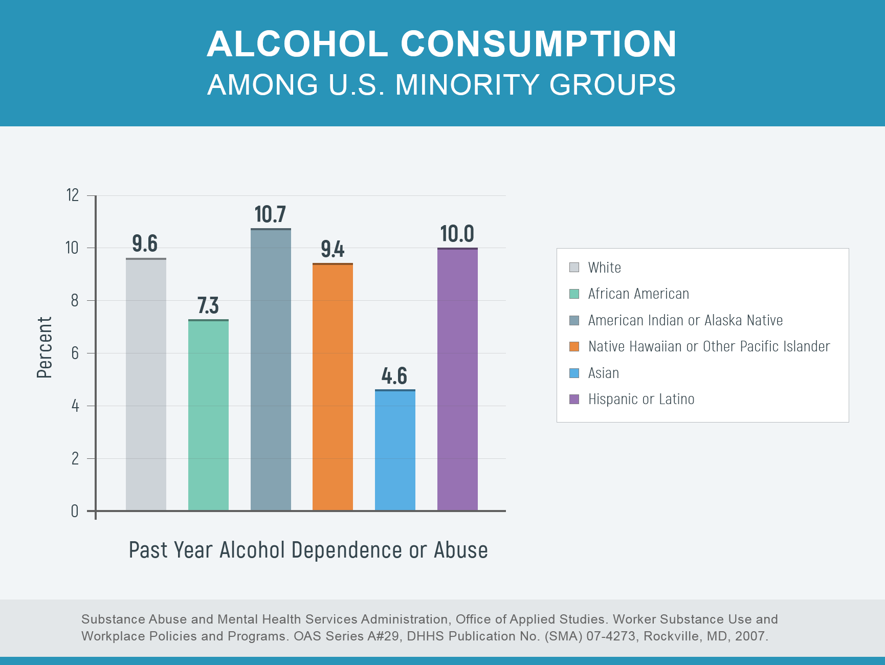 alcohol consumption among minorities chart