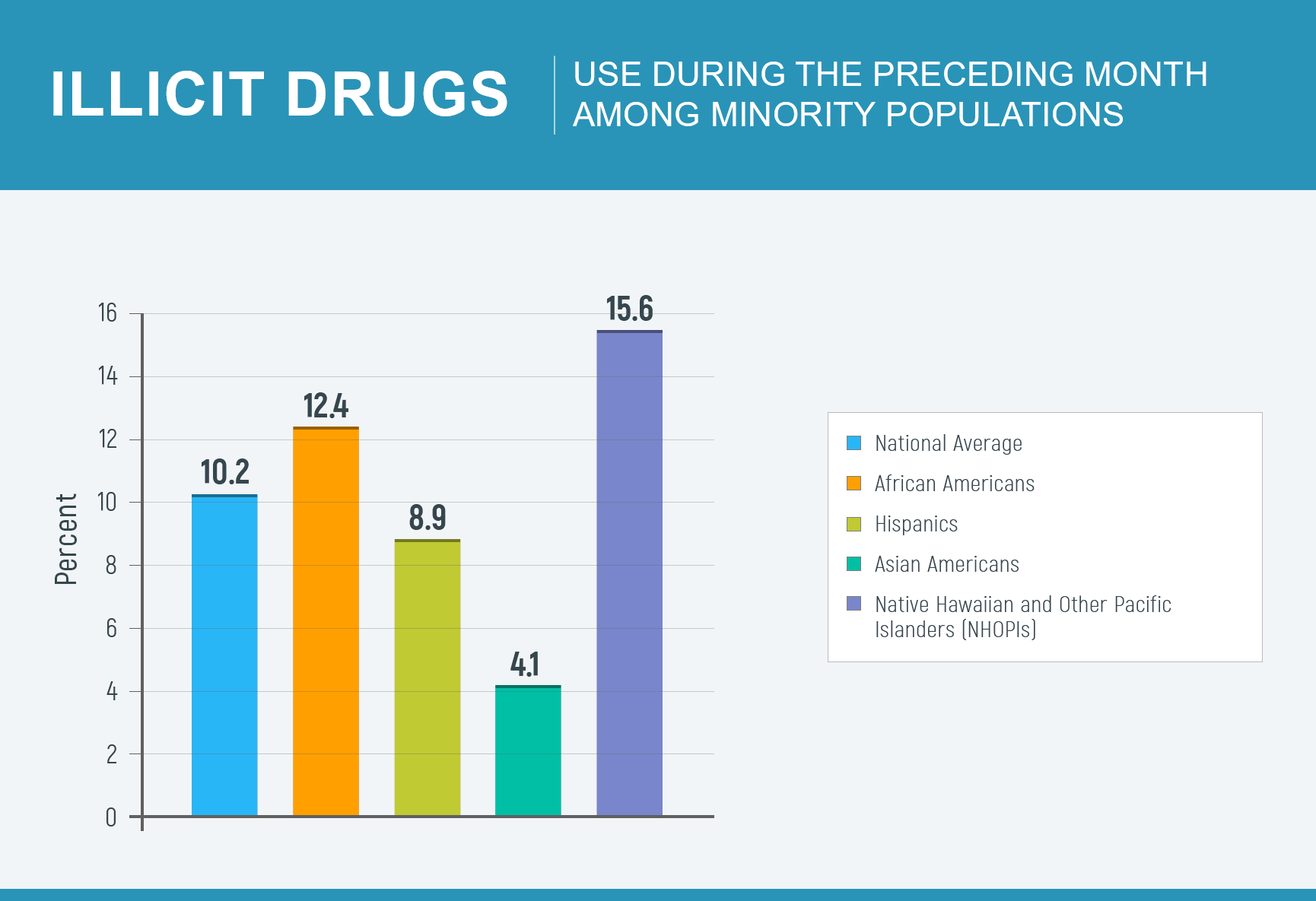 Illicit drugs use during the preceding month among minority populations diagram
