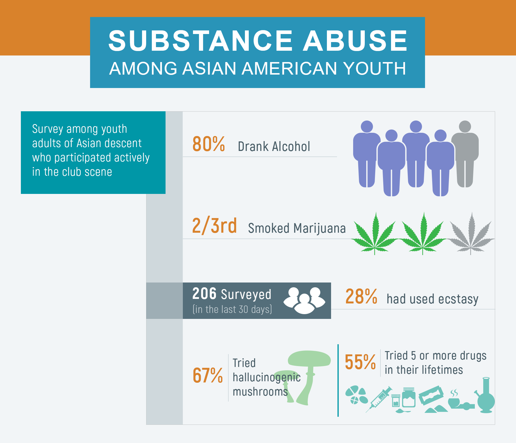 Infographics on substance abuse among asian americans