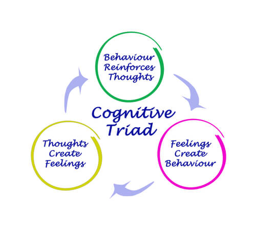 triad of thoughts feelings and behavior in cognitive triad model