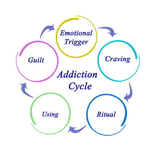 addiction cycle diagram