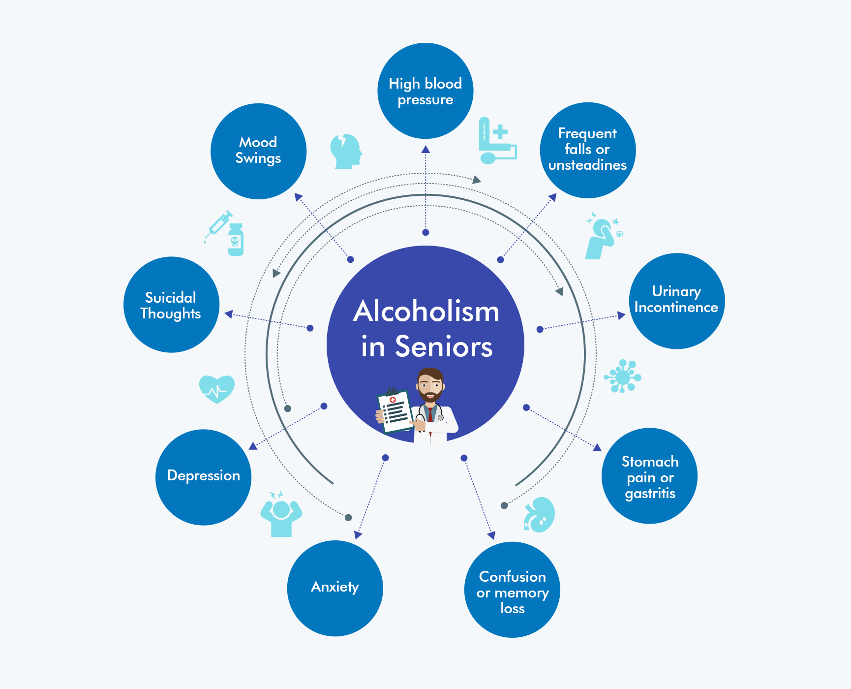 Alcoholism in Seniors Chart