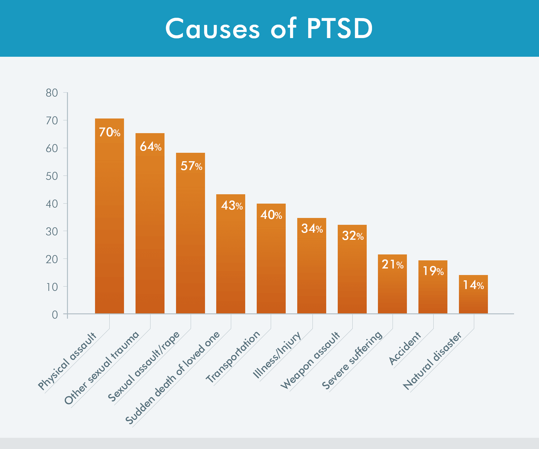 causes of PTSD chart