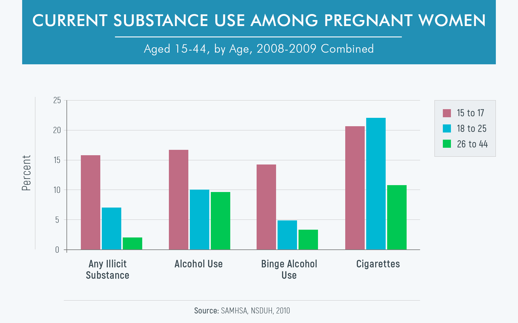prevalence of substance abuse in pregnant of different age chart