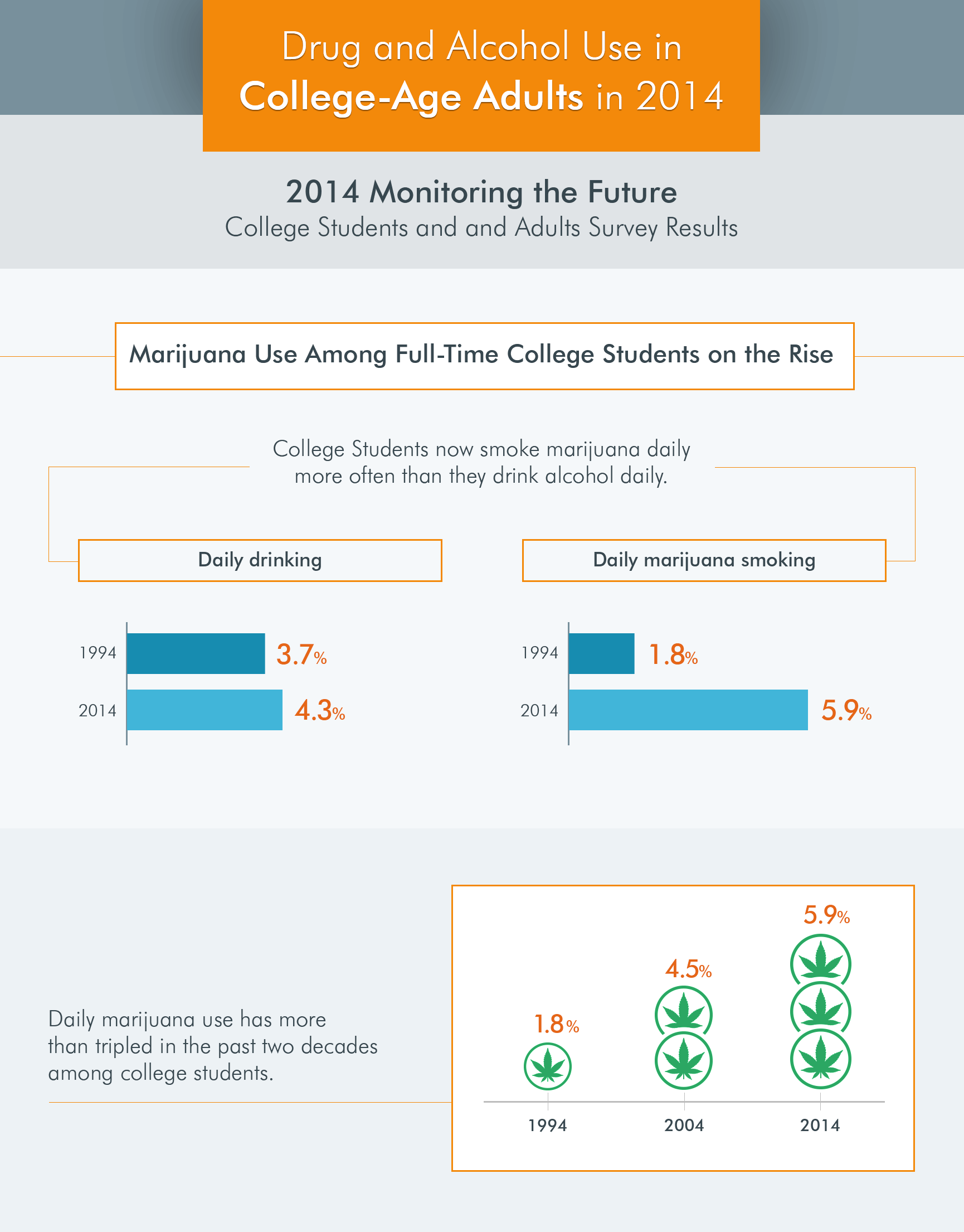 drug use in college chart