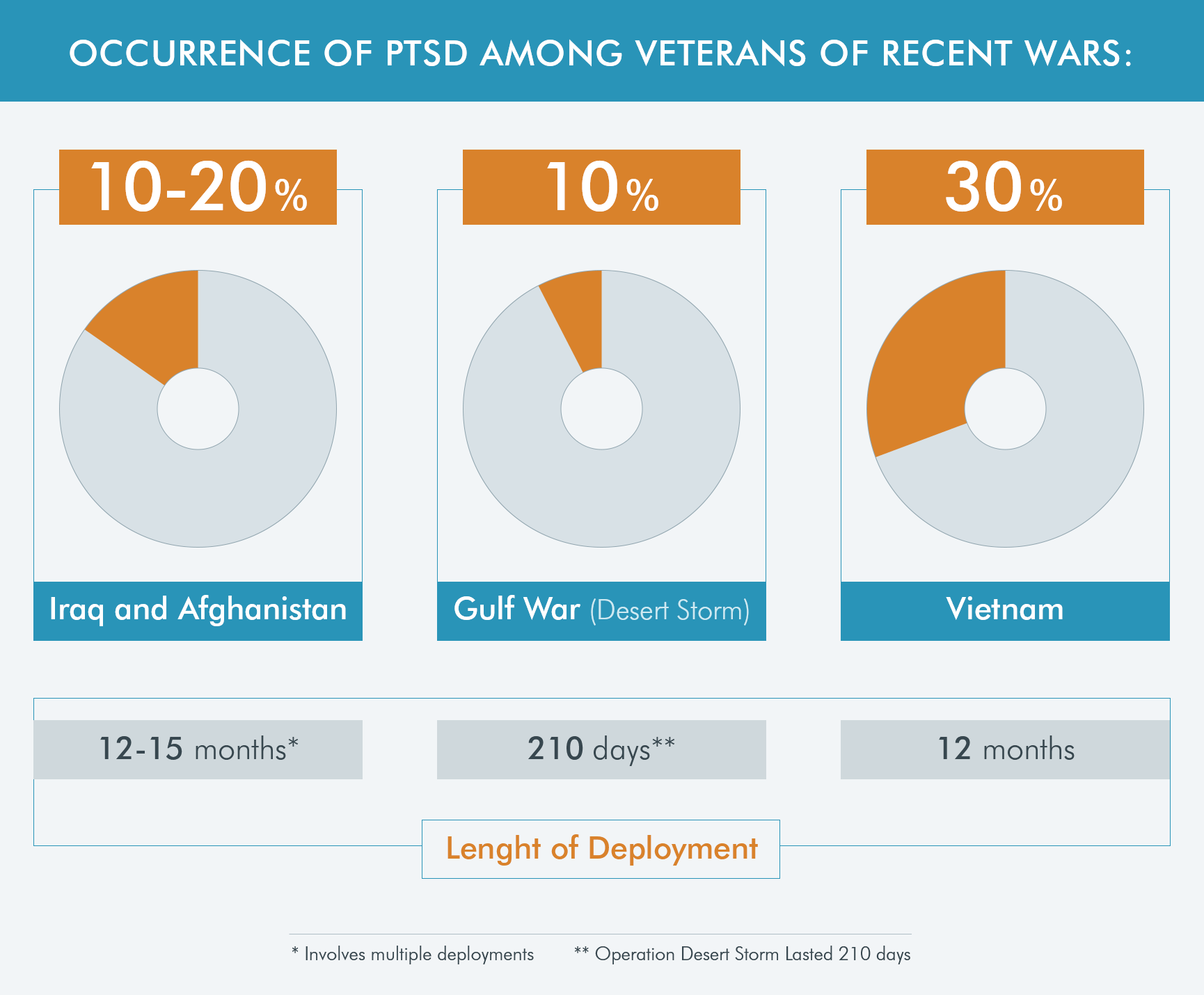 PTSD data on veterans of wars in Iraq, Afghanistan, Gulf War, and Vietnam