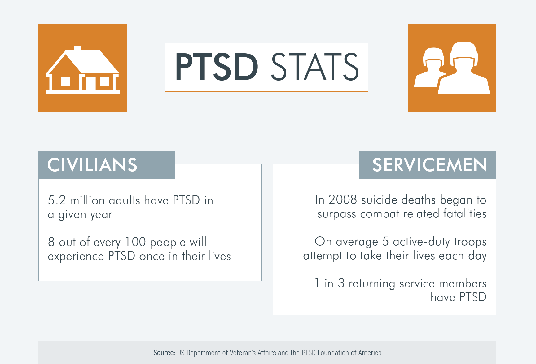 statistics on PTSD in civilians and military men