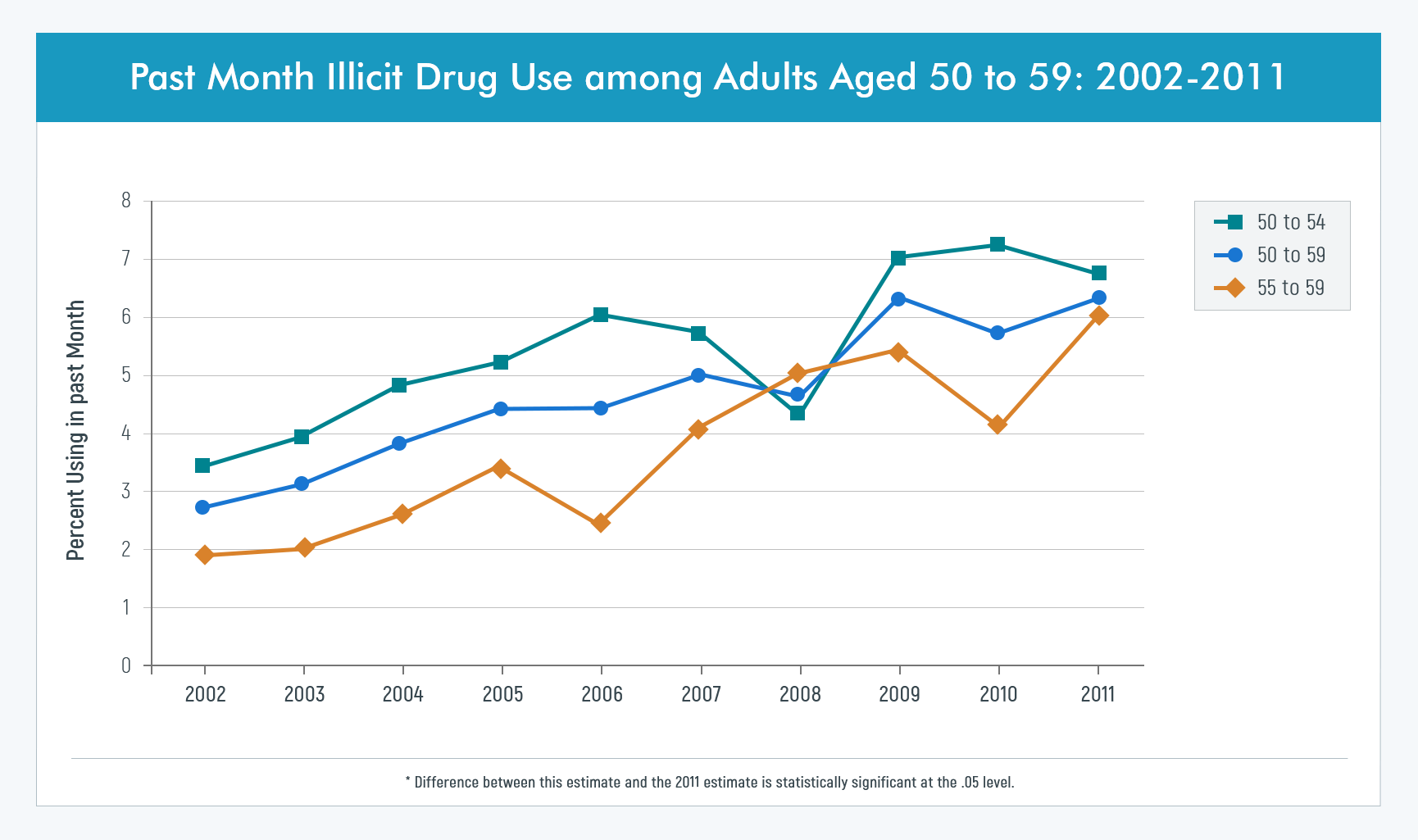 Drug Abuse among seniors 2002-2011 chart