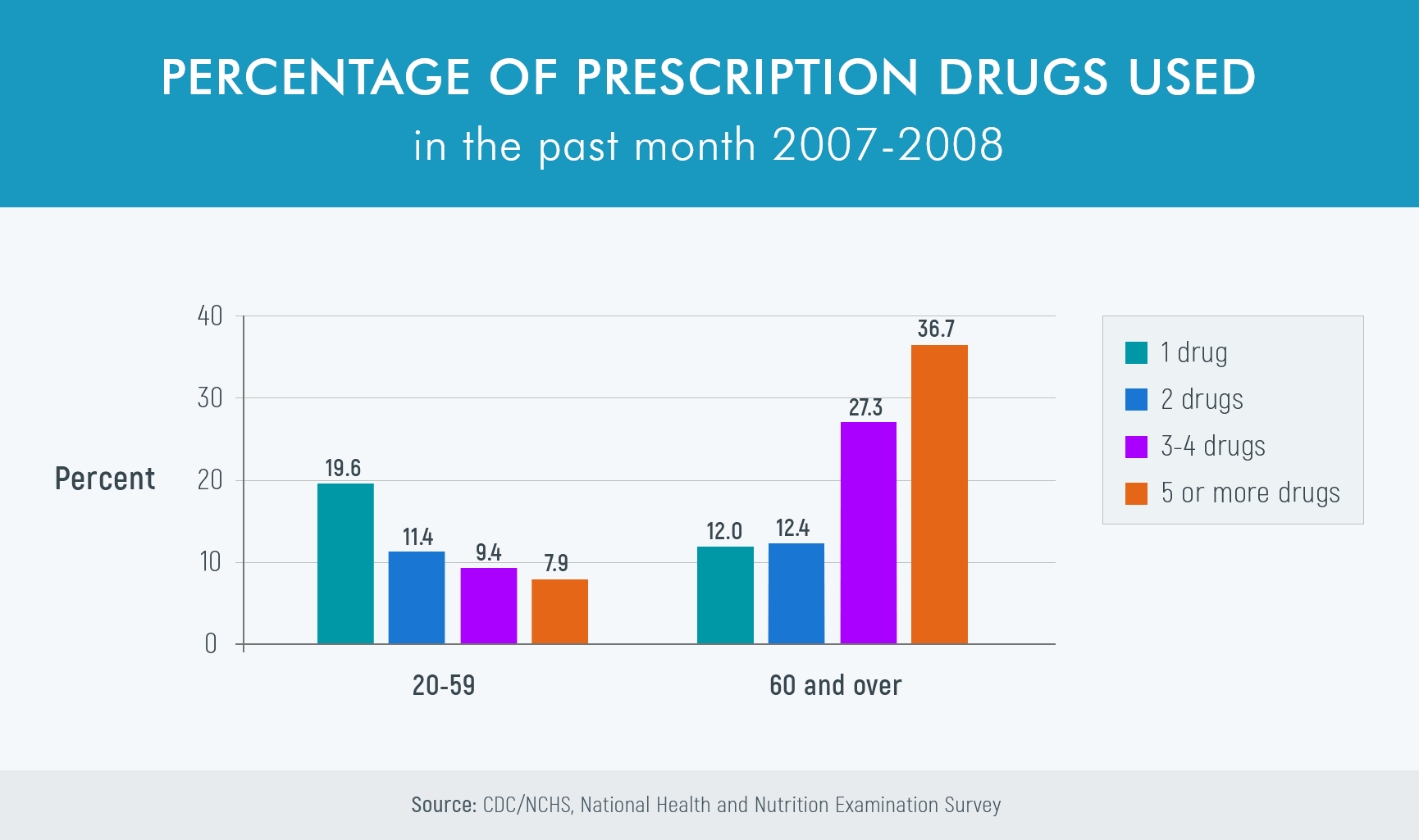 Percentage of prescription drugs used in the past month 2007-2008 in seniors chart
