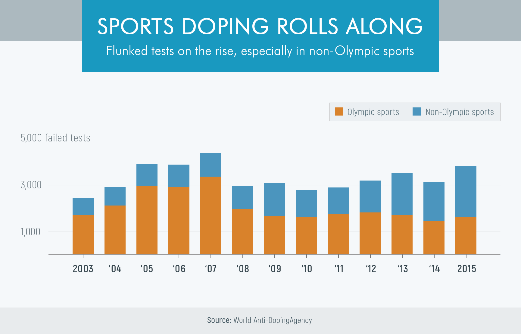 Failed doping tests 2003-2015 chart for Olympic and non-olympic sports