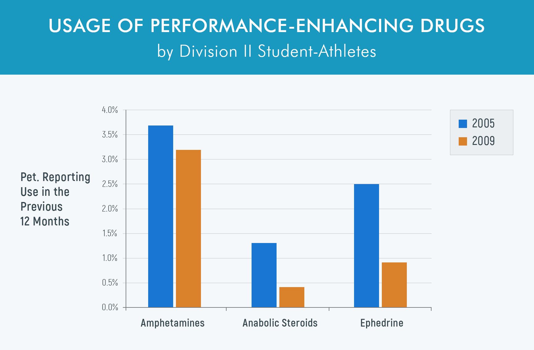 Usage of performace enhancing drugs by student athletes