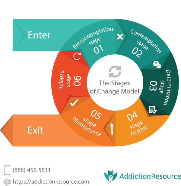 Stages of change infographic from addiction resource