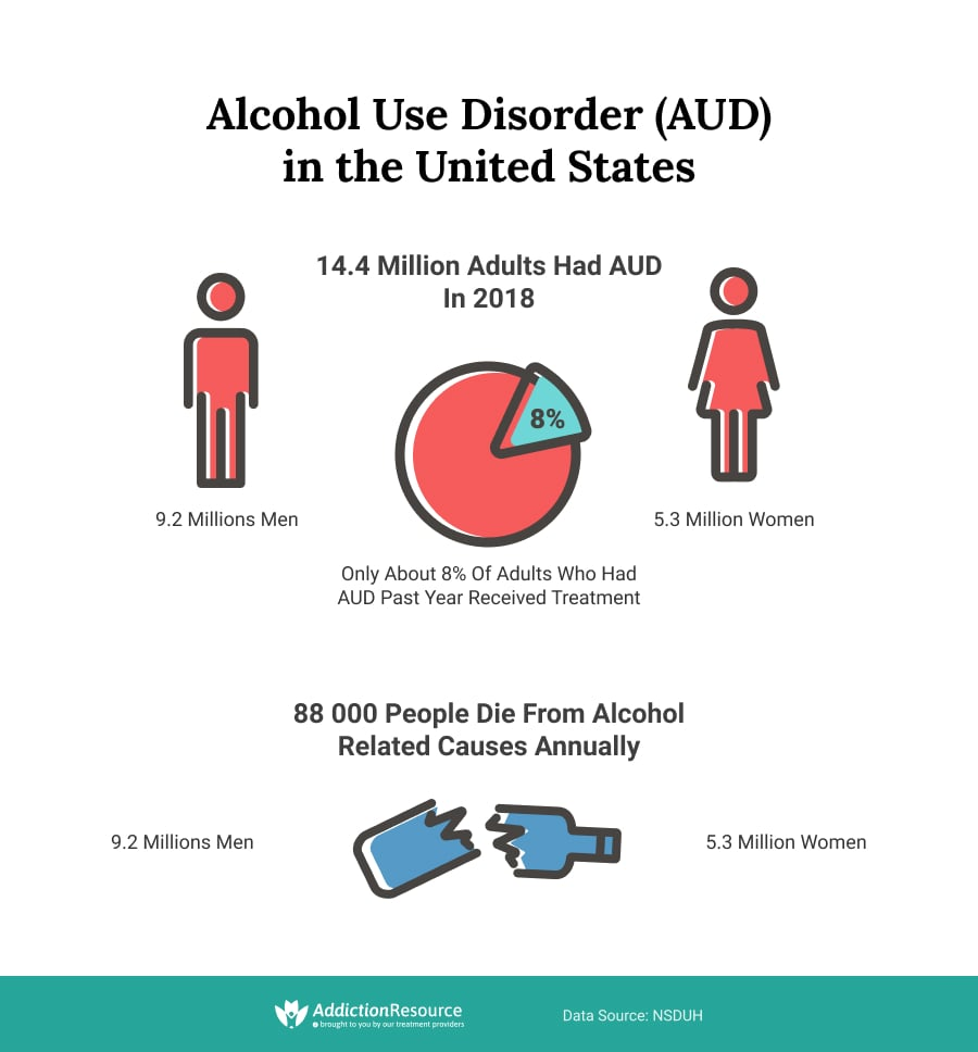 Alcohol Use Disorder (AUD) in the United States