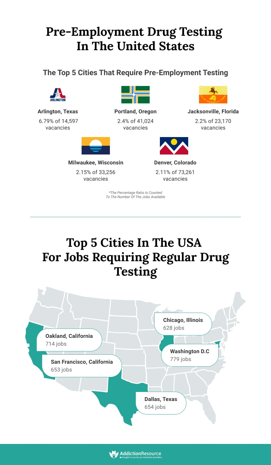 Pre-Employment Drug Testing in the United States