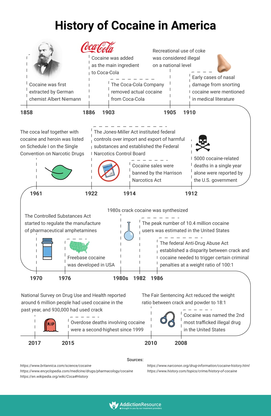 History of Cocaine in America