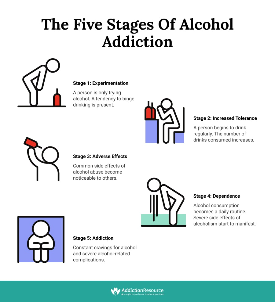 The Five Stages of Alcohol Addiction.