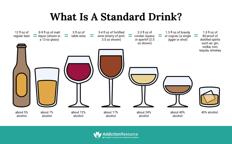 What is One standard drink?