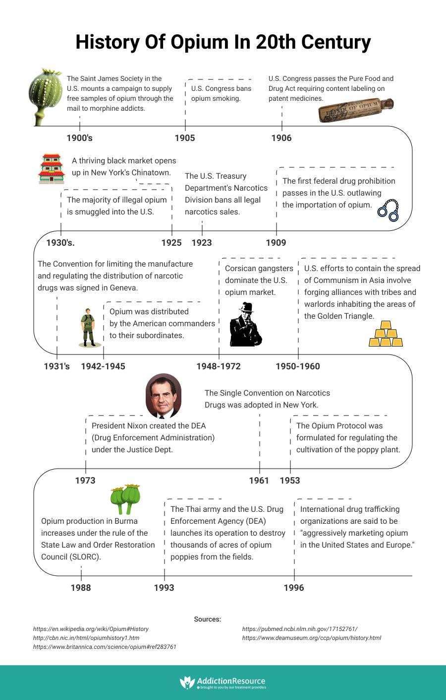 Opium history in 20th century