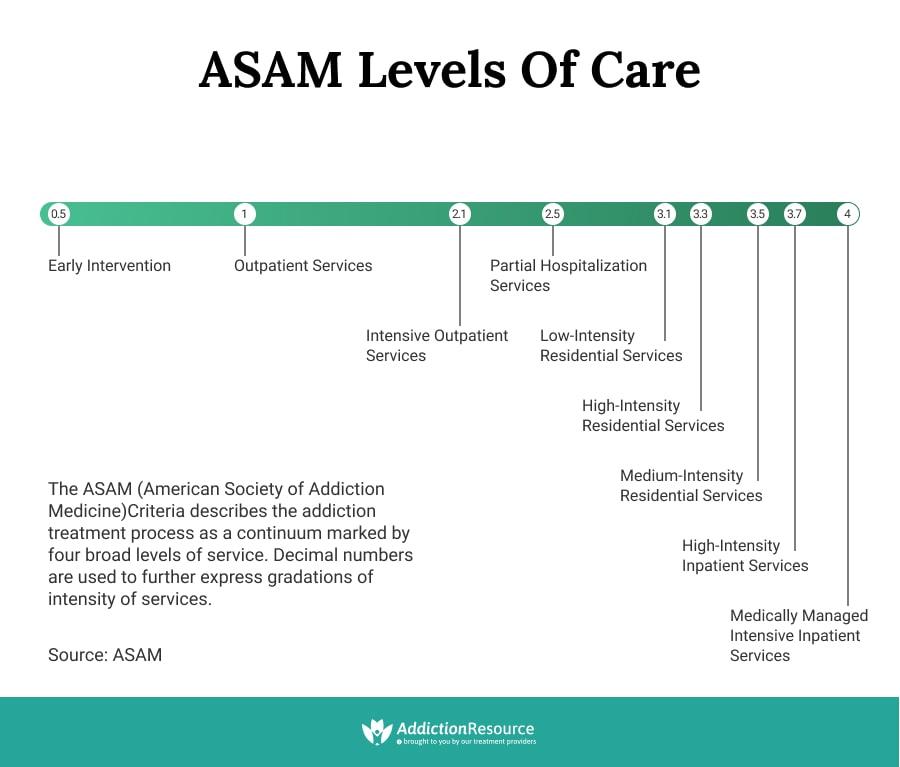 Drug Rehab Levels of Care